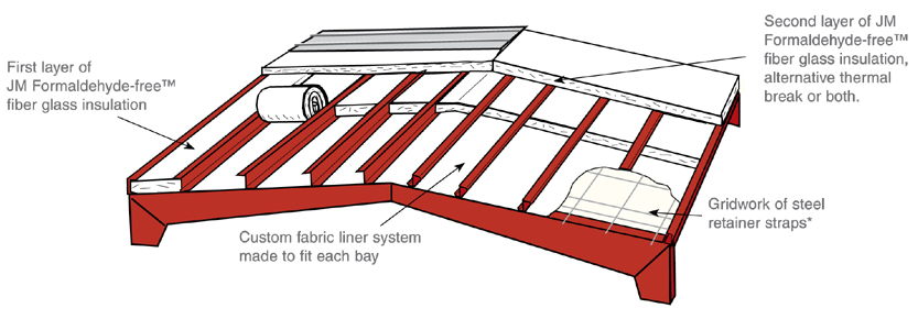Metal Building Insulation Retrofit